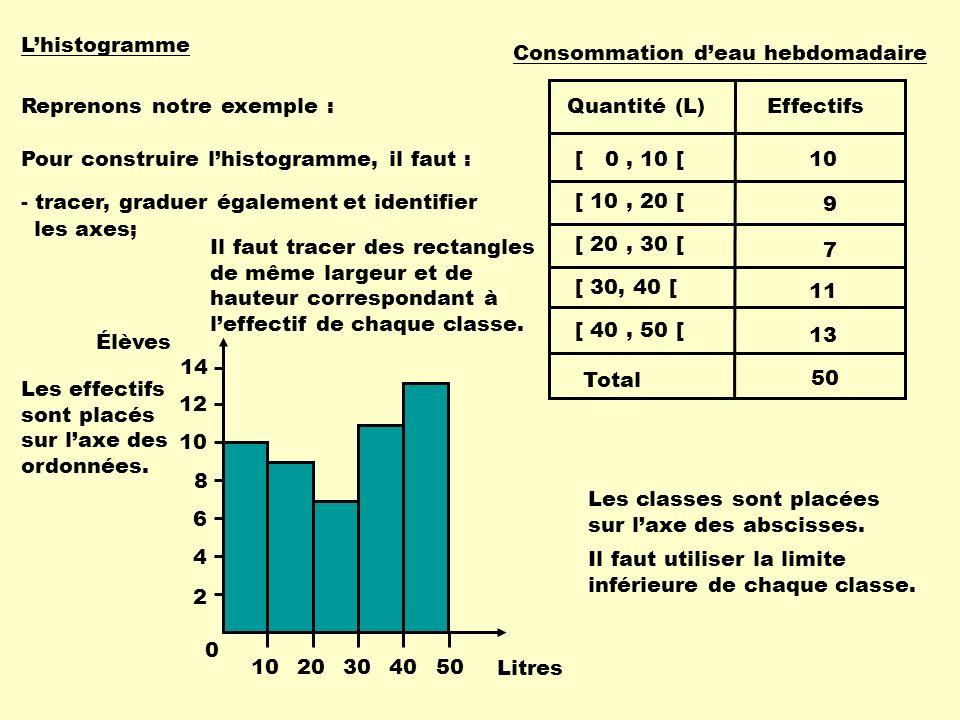 L'histogramme Consommation d'eau hebdomadaire. [ 0 , 10 [ [ 10 , 20 [ [ 20 , 30 [ [ 30, 40 [ [ 40 , 50 [